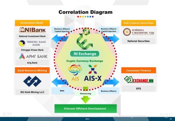 銀行提携後のAIS-Xの体制