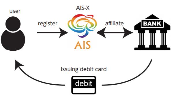 AISとNI Bankの連携モデル
