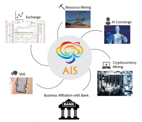 AISのサービス
