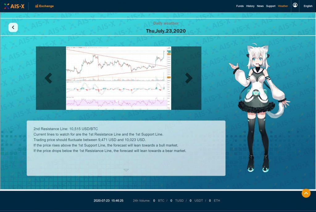 AIS-X BTC Weather Report 2