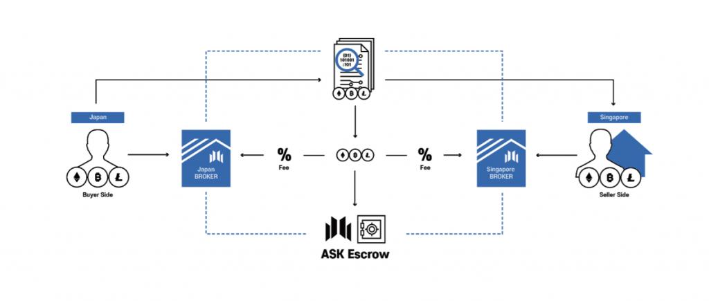 ASKのエスクローを利用した不動産取引