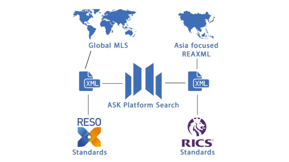 ASKが接続する不動産検索の規格
