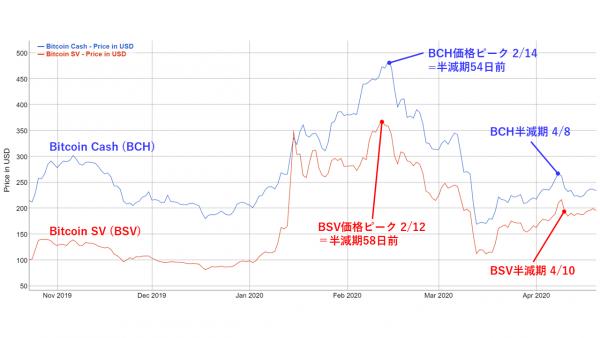 BCH/BSVの半減期前の価格推移