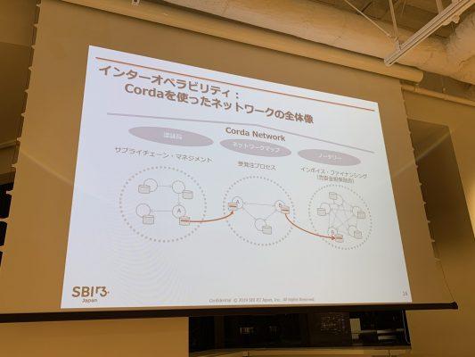 Cordaネットワーク内におけるアプリケーション間のデータ移転