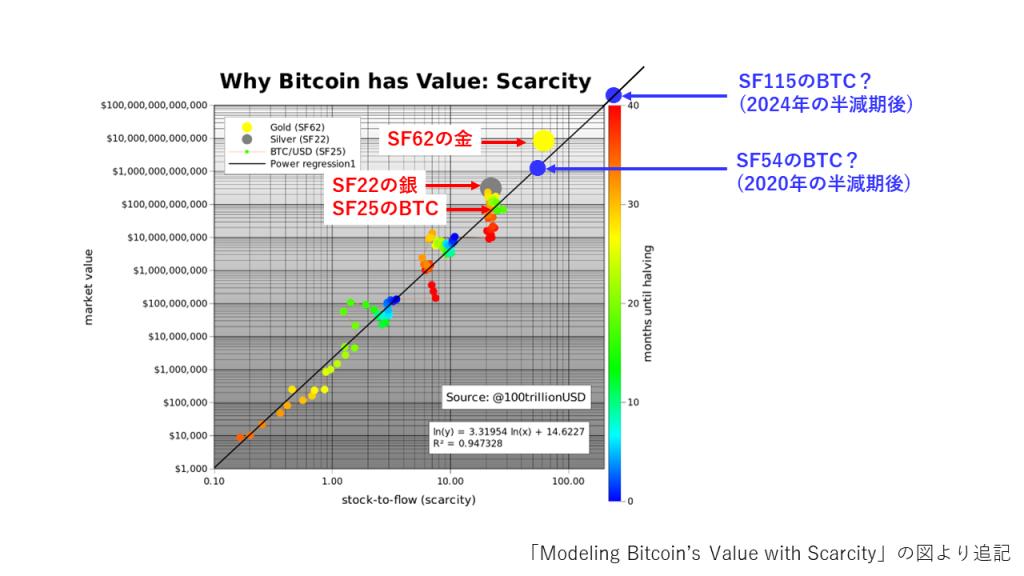 主要アセットのSFと市場価値との関係(予測)