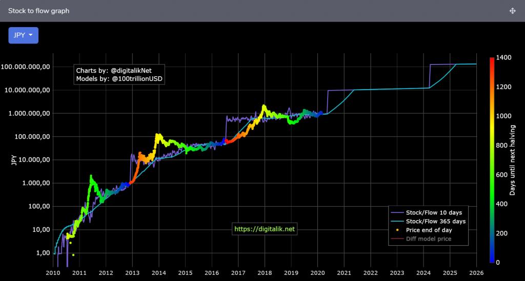 Stock-to-Flowグラフ(日本円表記)
