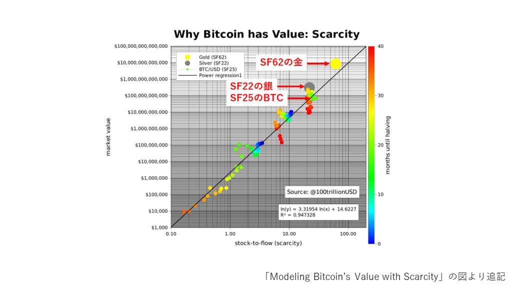 主要アセットのSFと市場価値との関係(現状)