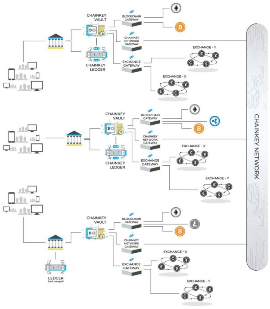 ChainKeyのソリューション全体図
