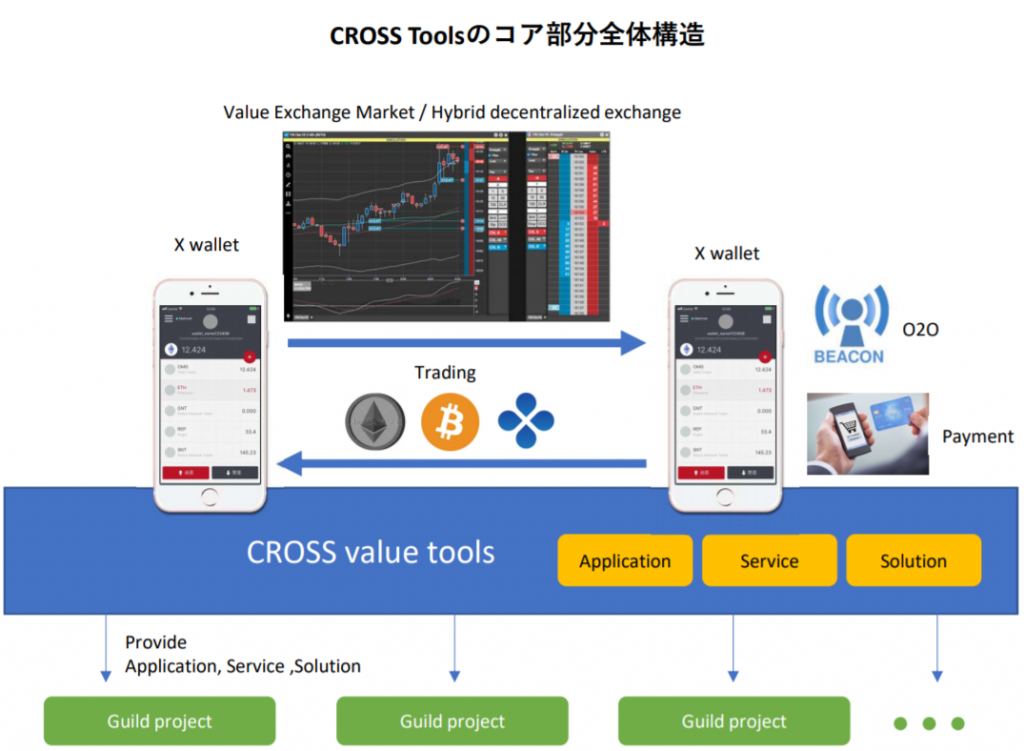 CROSS value tools