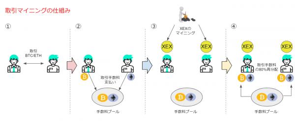 CROSS Exchangeの取引マイニングの仕組み