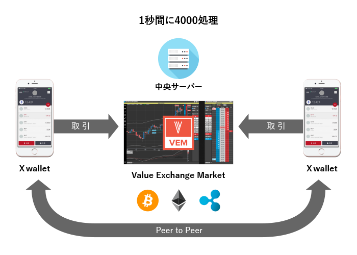 Value Exchange Market (VEM)