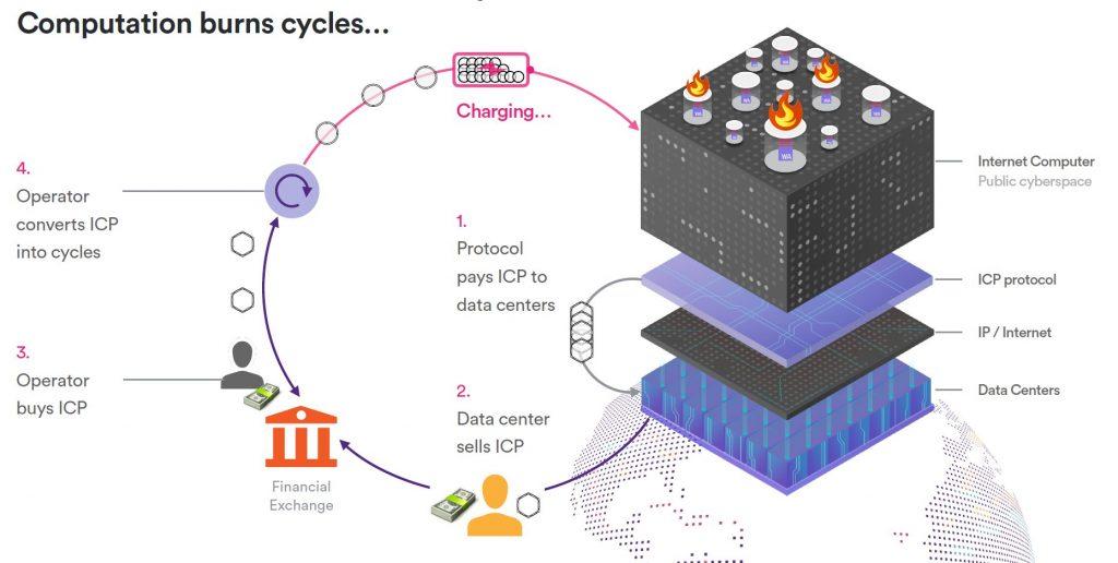 ICPトークンの流通モデル