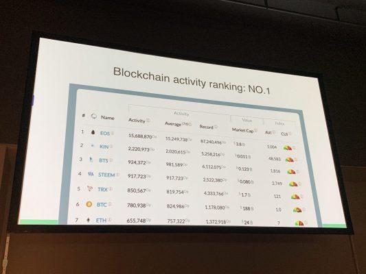 EOSは最もアクティブなブロックチェーン