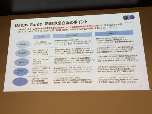 DAppsゲーム 新規事業立案のポイント
