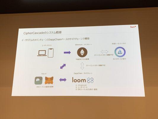 LOOM Netoworkを使ったシステム構成