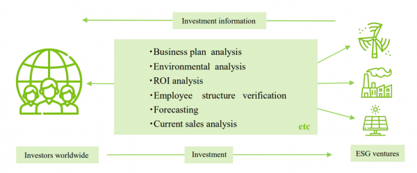 Green Funding Platformでは専門家によりデューデリジェンスされる