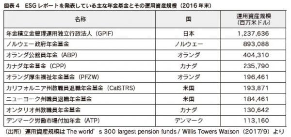 ESG投資に参入している年金基金の例