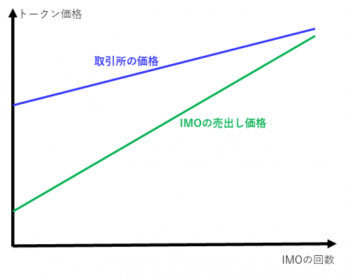 取引所の価格とIMOの売出し価格のイメージ