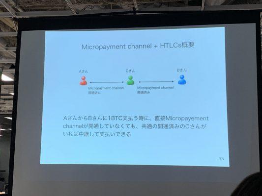 HTLCを考慮した場合のイメージ