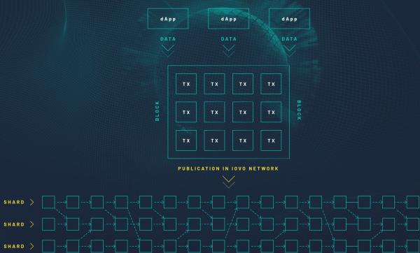 IOVOのデータ構造