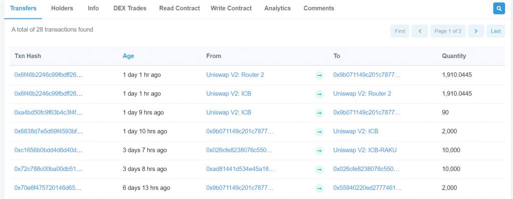EtherscanによるICBの取引履歴。Uniswapの利用が目立つ。