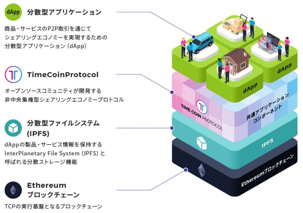 TimeCoinプロトコルの上に様々なアプリケーションが構築される