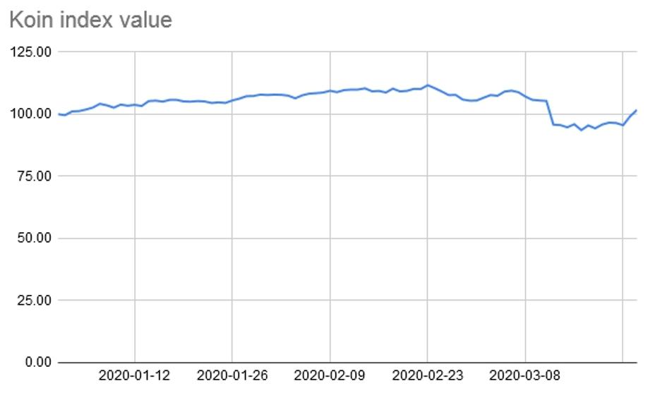 Koin indexのシミュレーション