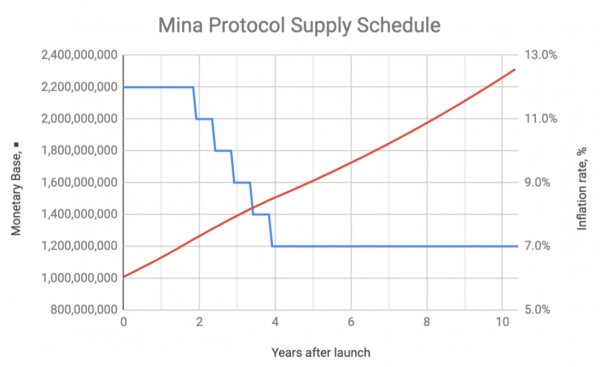 MINAの供給スケジュールとインフレ率
