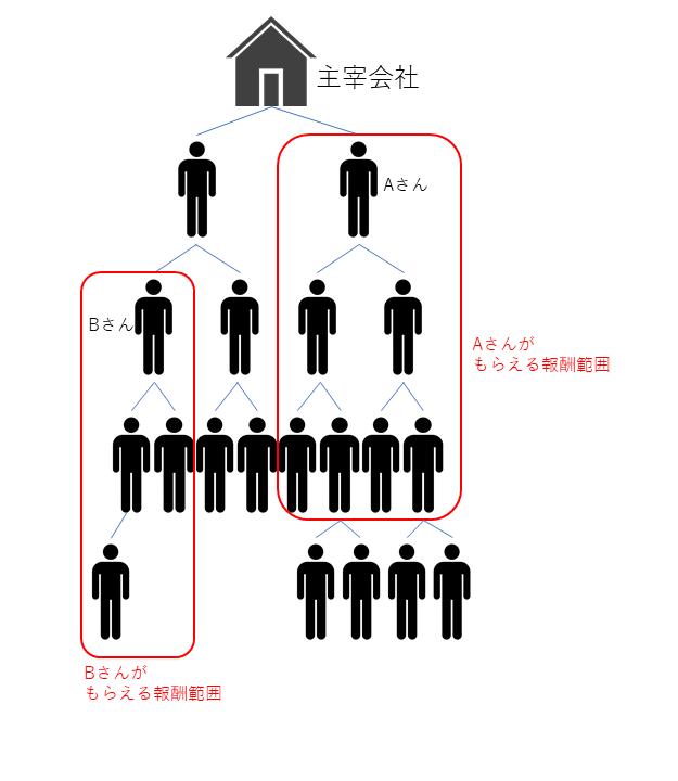 MLMのモデル