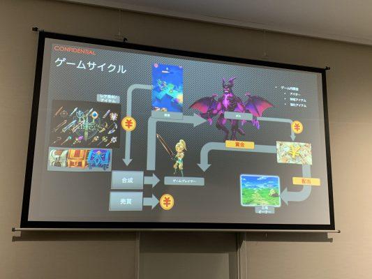 MagicLandのゲームサイクル