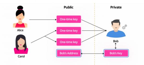 pEOSの匿名送金の概念