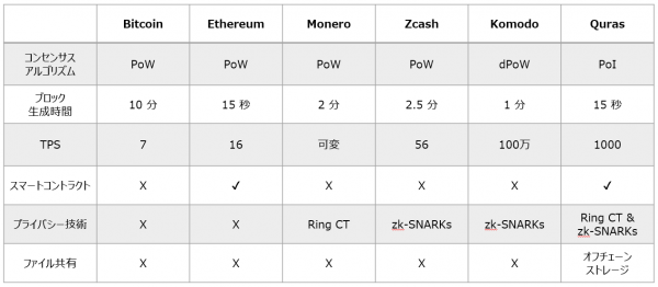 QURASと他のブロックチェーンとの比較