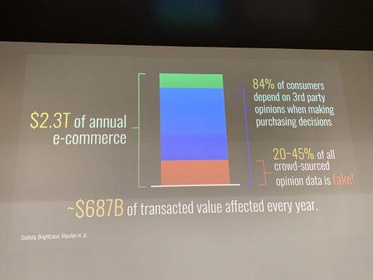 eコマース規模とフェイクレビューによる購入比率