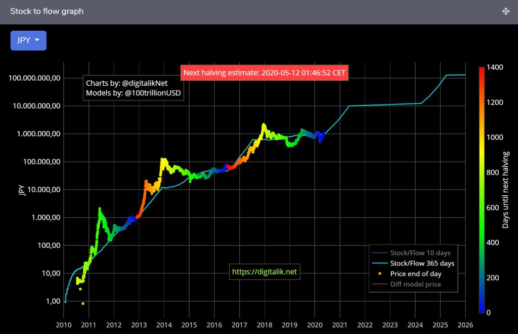 S2Fモデルによるビットコイン価格の実価格と予測価格