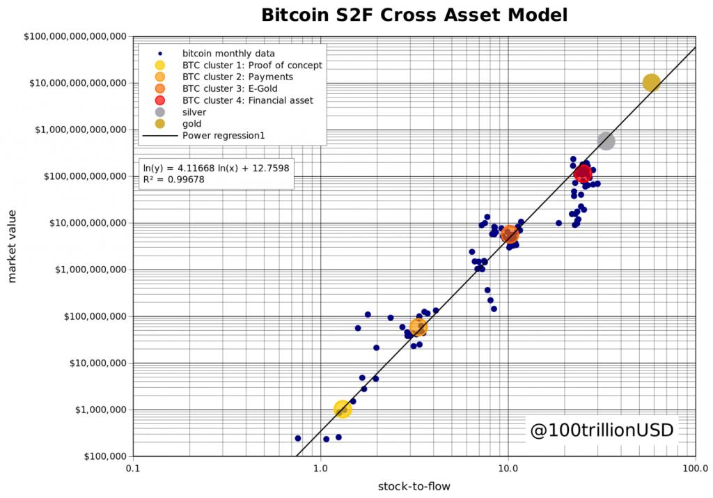 Stock-to-Flowと市場価値の関係に金と銀を追加したもの