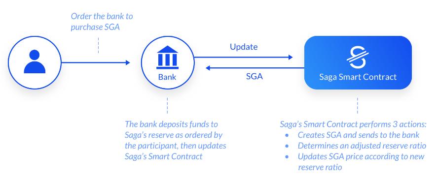 SGAを銀行を使って手に入れる方法