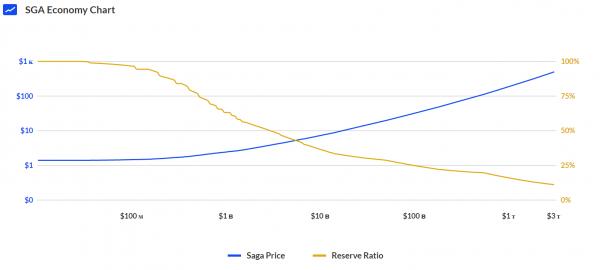 経済規模とSGA価格、準備金率との関係