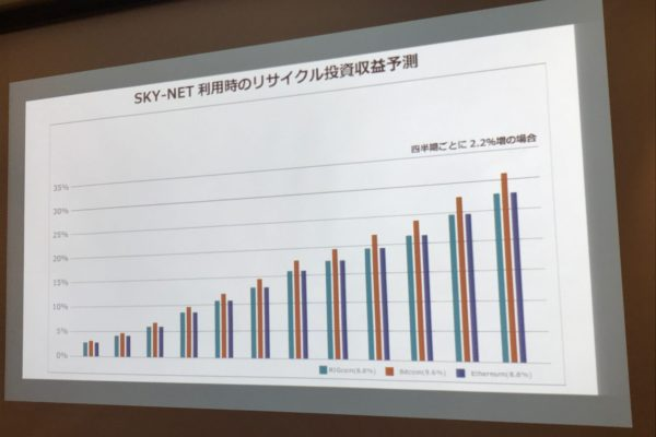 SKY-NET利用時のリサイクル投資収益予測