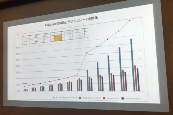 RIGcoinとハッシュレートの関係の予測