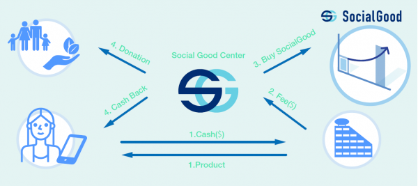 SocialGoodのキャッシュバックの仕組み