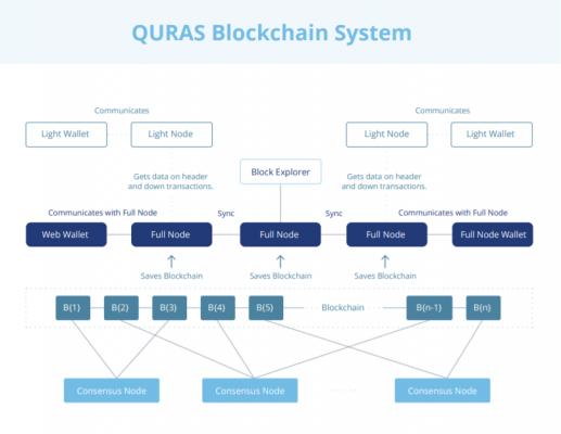 QURASブロックチェーンシステム