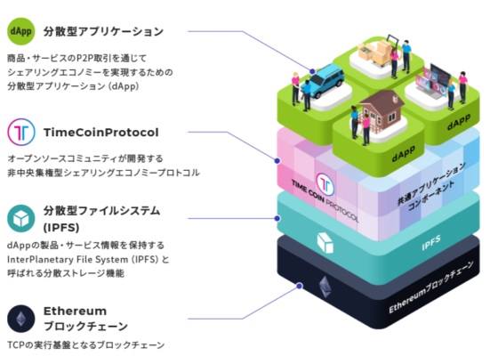TimeCoin Protocolのレイヤー