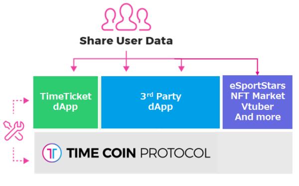 TimeCoin Protocolのユーザー共有