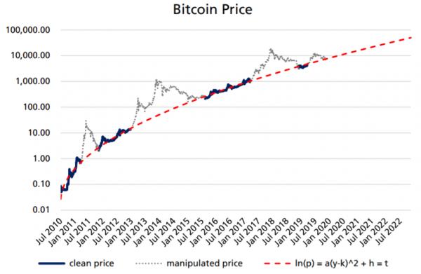 メカトーフ値を使って算出したビットコインの価格と実際の価格比較