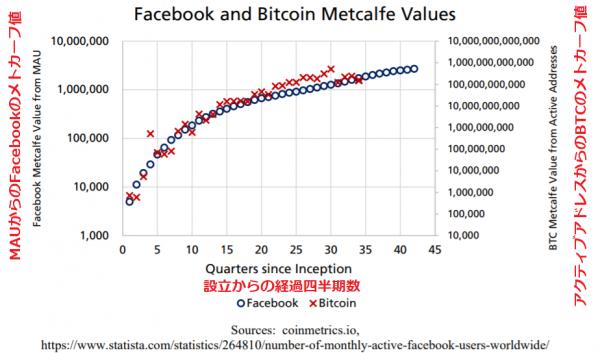 ビットコインのアクティブアドレス数とFacebookの月間ユーザー数から導いたメトカーフ値