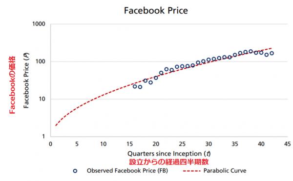 メカトーフ値を使って算出したFacebookの価格と実際の価格比較