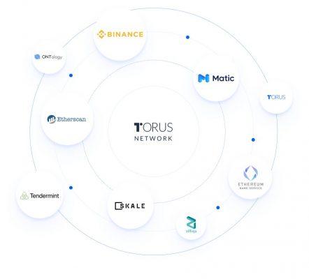 Torus Network