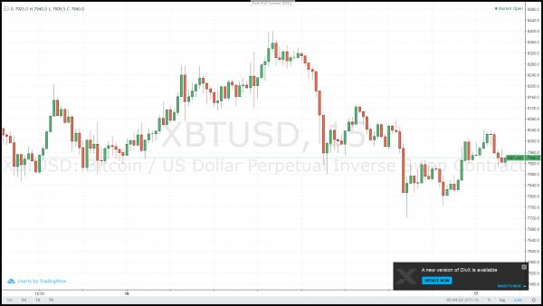 ビットコイン(BTC)今後の展望とTAOTAO新情報ツールの活用|寄稿:響